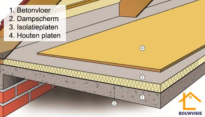 betonnen zoldervloer isoleren
